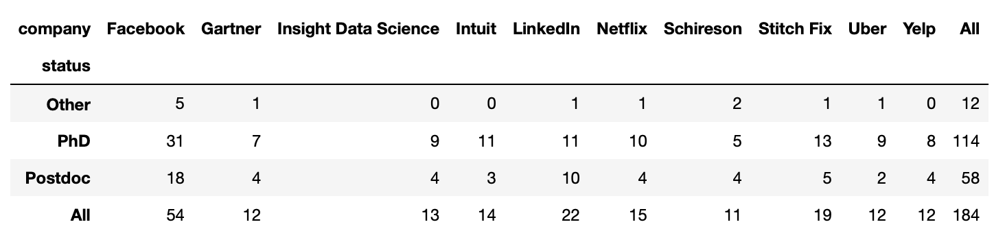 Insight Data Science: TOP10 companies by fellows' status