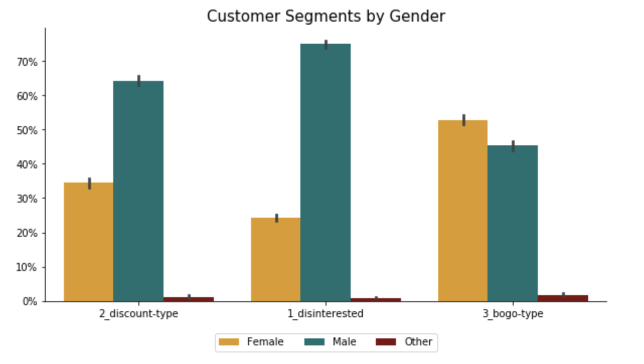 Starbucks Segments by Gender