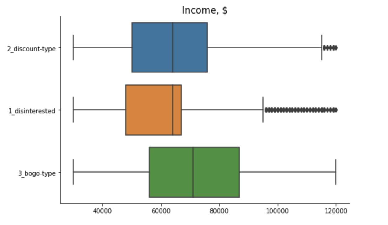 Starbucks Segments by Income