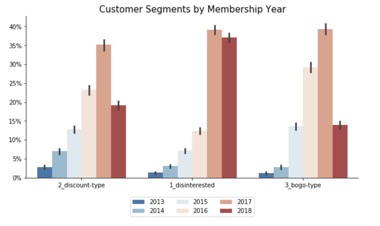 Starbucks Segments by Membership Duration