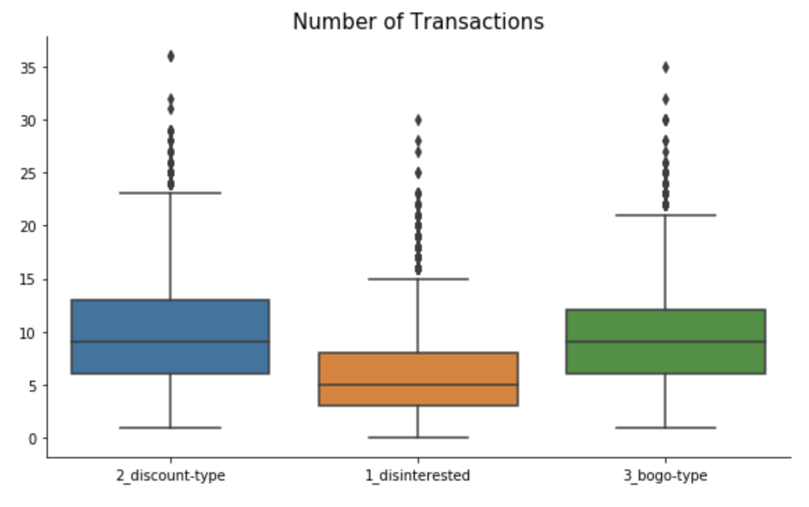 Sturbucks Segments by Number of Transactions